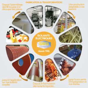 fabricant d'isolants diélectriques